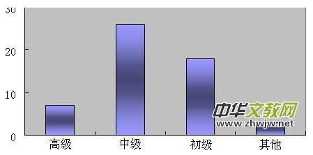 �\�北京市群�美�g的�F�钆c�l展