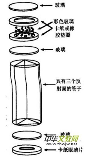 万花筒利用平面镜的成像原理制作,通过光的折射而产生影像